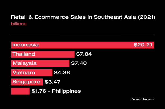 Retail & eCommerce Sales in Southeast Asia